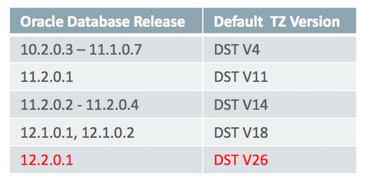 Time Zone Setting Oracle Database
