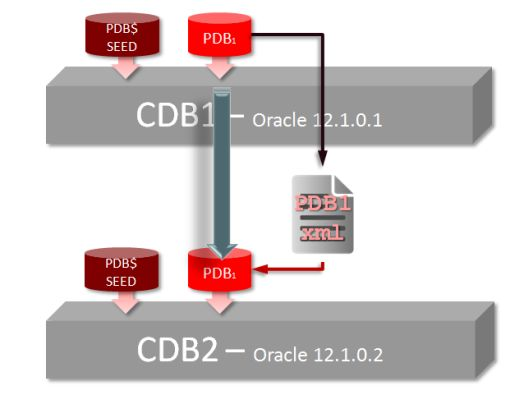 Unplug Plug Upgrade PDB Oracle Mutitenant