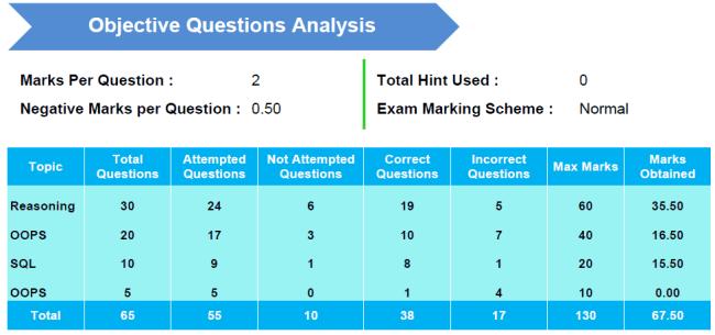 TOpic wise analysis of online Exam