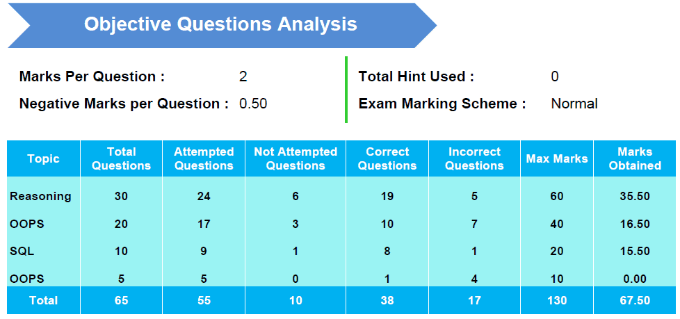 TOpic wise analysis of online Exam