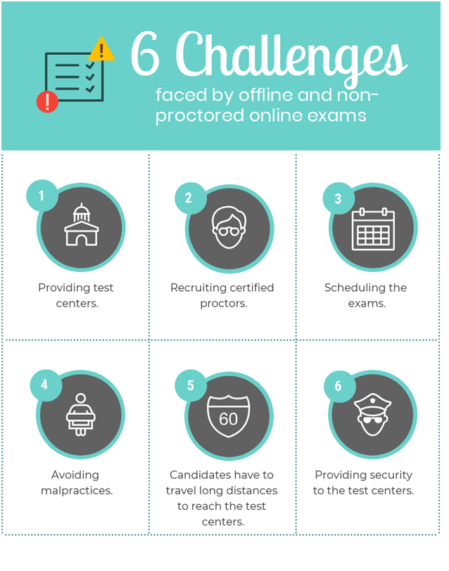 Challenges faced by online and non proctored exams