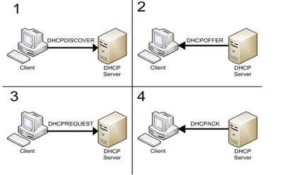 Installation of DHCP Server