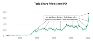 Tesla Share Price Graph - Overpriced Predictions Wrong
