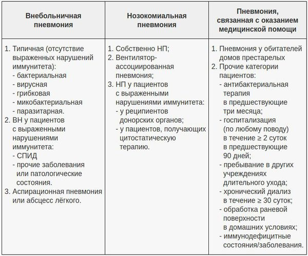 Klassifisering under betingelsene for utseendet på lungebetennelse