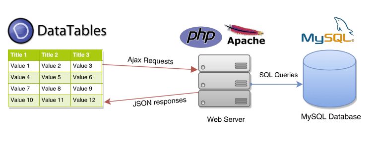 jQuery datatables server side processing