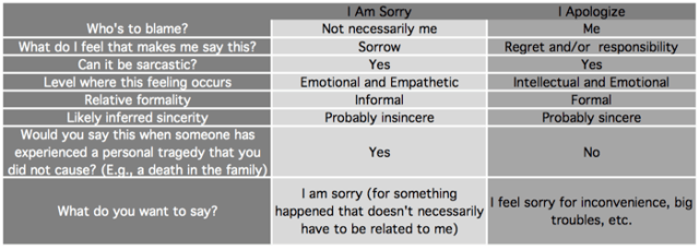 Appology vs Sorry chart