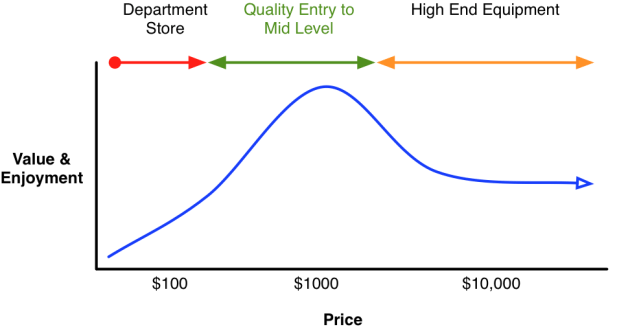Telescope Value Curve
