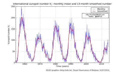 Monthly and smoothed sunspot number chart