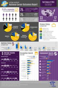 Fall 2014 Infographic - 12 months out