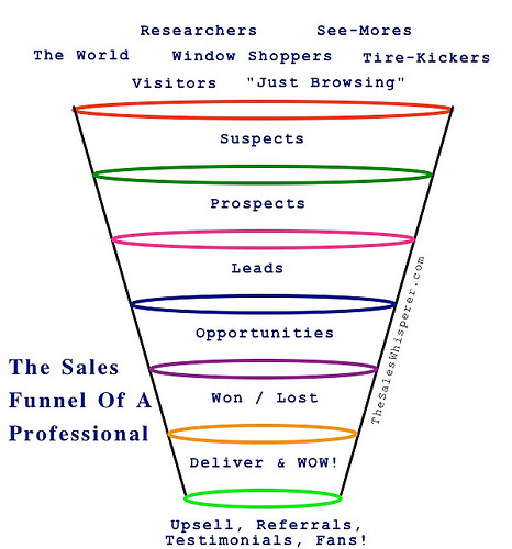 sales funnel photo