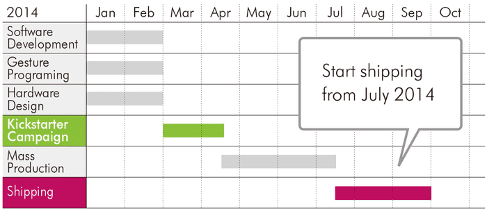 Timeline-project-plan-ring-logbar