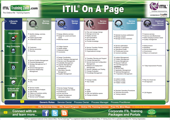itil-on-one-page-one-pager-itsm-example-diagram-drawing-free-resources