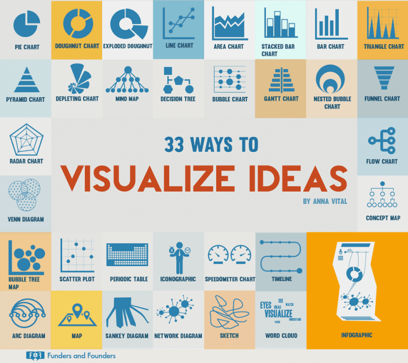 33-ways-to-visualize-ideas-anna-vital-founders-funders