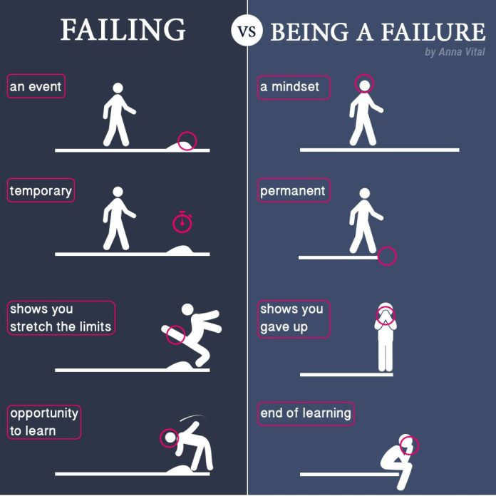 failing-vs-failure-chart-entrepreneurs