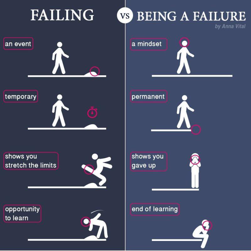 failing-vs-failure-chart-entrepreneurs