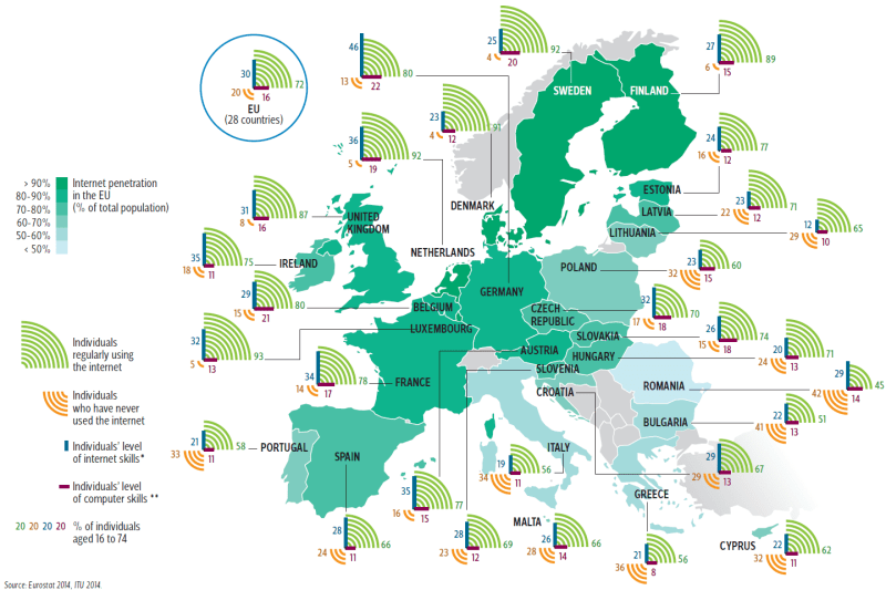 Infographic-EU-Internet-Usage-Traffic-Users-Country-Comparison-skills-computer-europe-overview-visual-data
