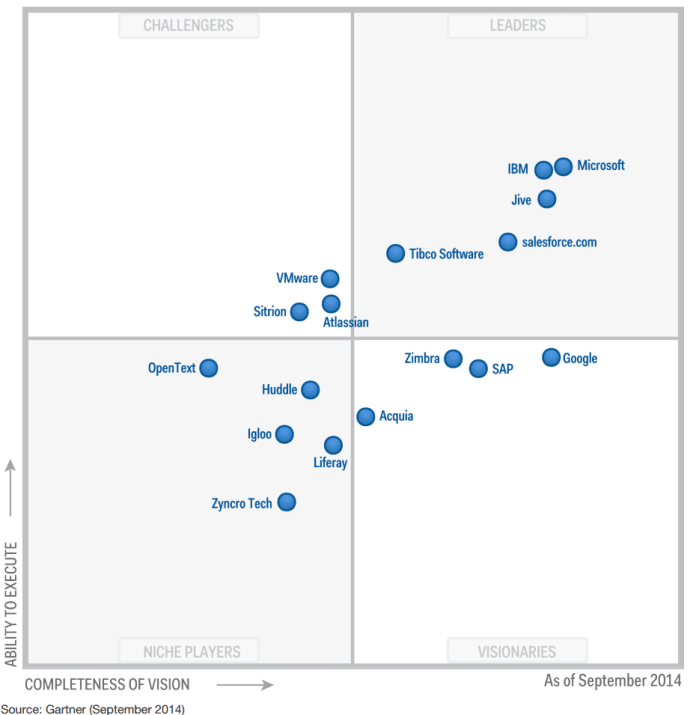 Gartner-Magic-Quadrant-2015-Latest-Social-Collaboration-Enterprise-2-Solutions-Overview-Jive-Google-VMware-Salesforce-IBM-Microsoft