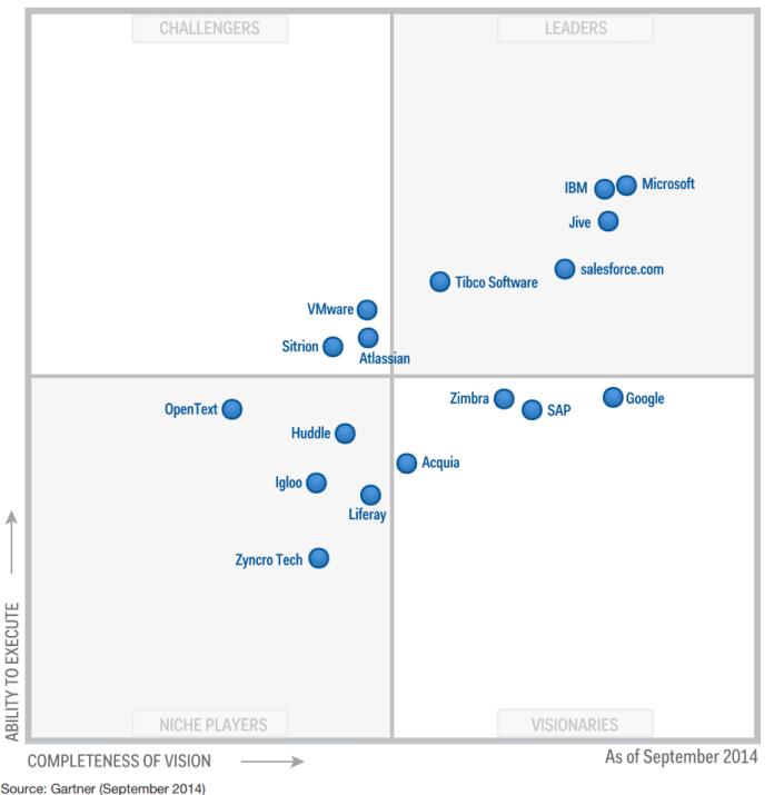 Gartner-Magic-Quadrant-2015-Latest-Social-Collaboration-Enterprise-2-Solutions-Overview-Jive-Google-VMware-Salesforce-IBM-Microsoft