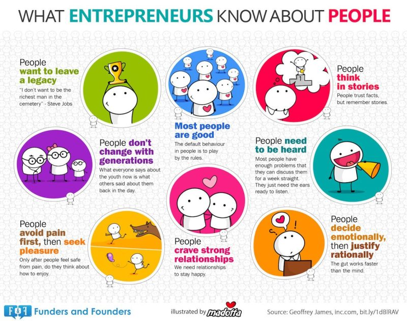 what-entrepreneur-knows-about-people-chart