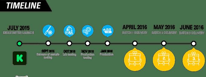 lumos-helmet-bike-safety-led-startup-timeline