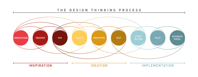 design-thinking-IDEO_process