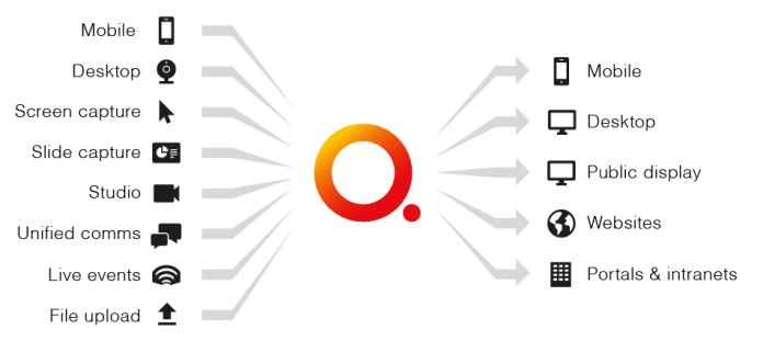 qumu platform overview