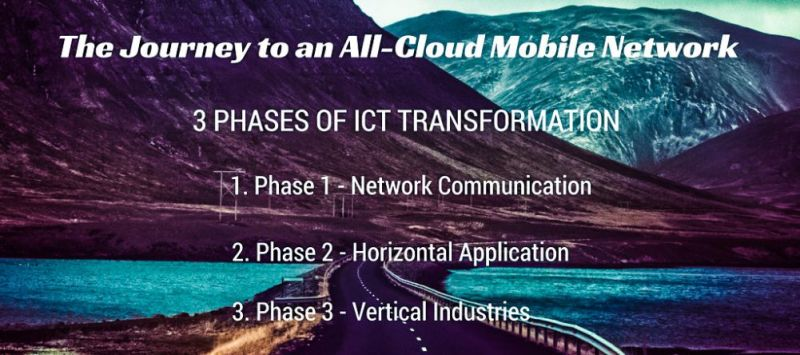 Huawei Journey Cloud Mobile Network Street Landscape Comp