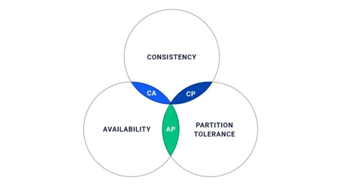 Consistency Availability Partition Tolerance