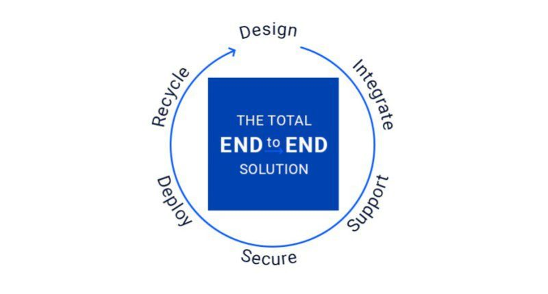 Design Integrate Support Secure Deploy Recycle End to End Solution Data Science Cycle