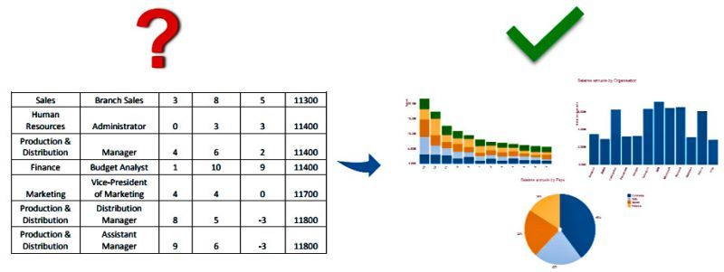 Optimize your data exploration visual tabe anaylst graphs charts pie better improved