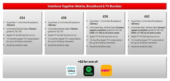 Vodafone Together Mobile and Broadband and TV Bundles Prices