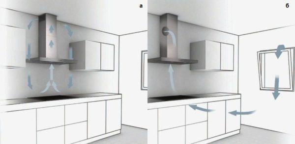 Luftflödesdiagram i köket med filtrering (A) och avgasventilation (B)
