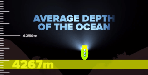 How deep is the ocean? The average depth of the ocean is 4267 meters