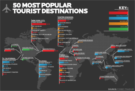 Travel Infographic - 50 Most Popular Tourist Destinations