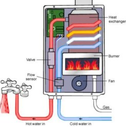Internal parts of water heater image