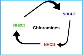 flow diagram of chloramines image