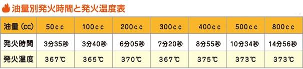天ぷら油の火災の原因は発火温度への到達スピード