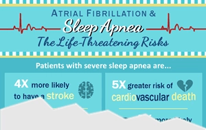 See infographic for risks of sleep apnea at A-Fib.com