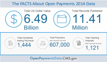 Open Payments Data