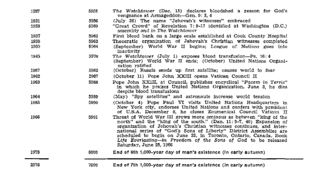 Chart of Bible chronology according to Jehovah's Witnesses (Part 5 of 5)