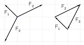 FORCES IN EQUILIBRIUM ON A PARTICLE,statics,mechanics