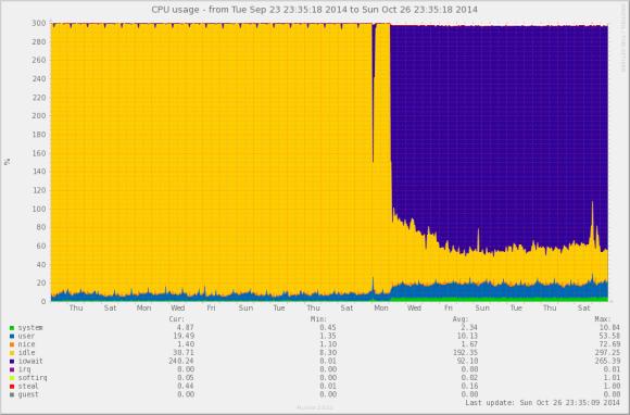 Server slowly02