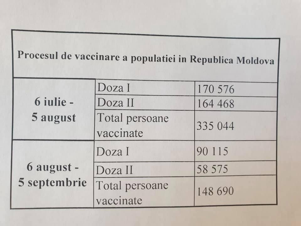 """""""Soluțiile magice"""" a PAS-ului dau greș! De la investirea Guvernului, rata de vaccinare a scăzut cu 60%"""