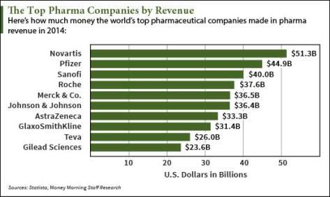 Top-Pharmaceutical-Companies-Revenue-chart