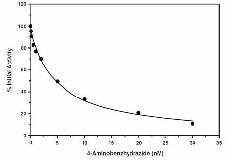 Myeloperoxidase (MPO) Inhibitor Screening Assay Kit (ab133080)