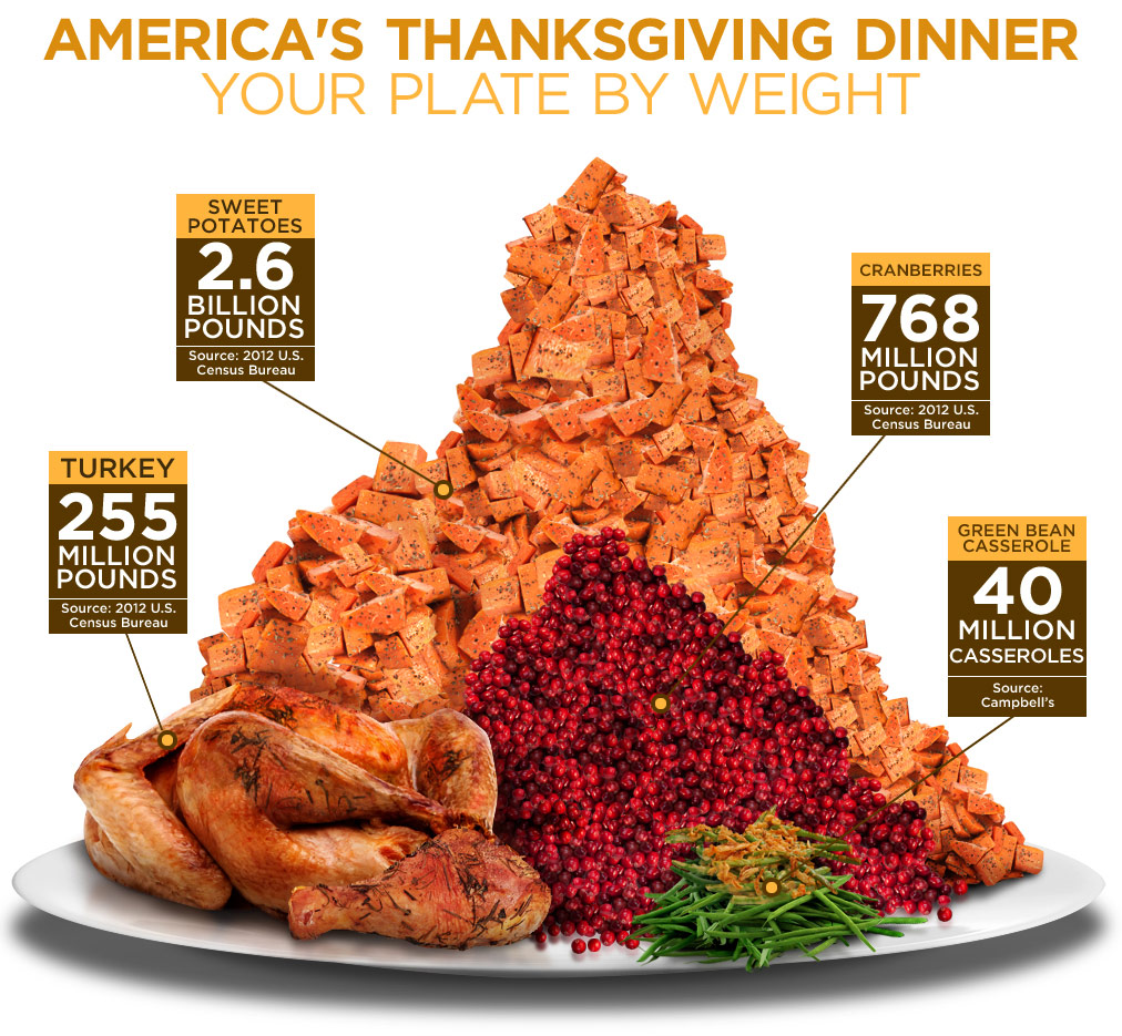 Image Result For Thanksgiving  Weather