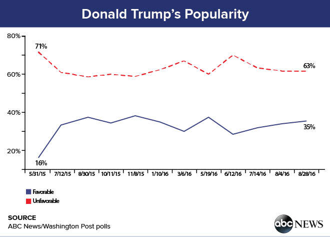 Image result for trump popularity