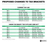 Tax Table 2017 Single