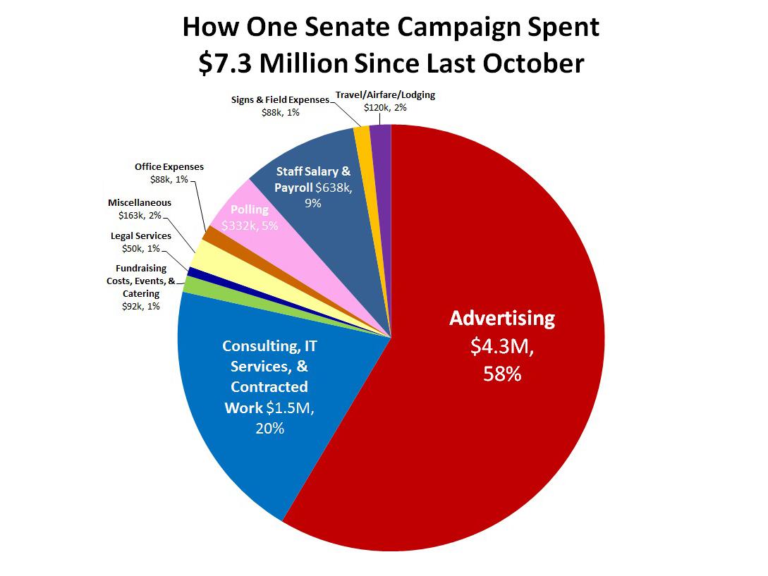 The Immoral Minority: Dark money in politics and the honesty of Senator Mark Begich.