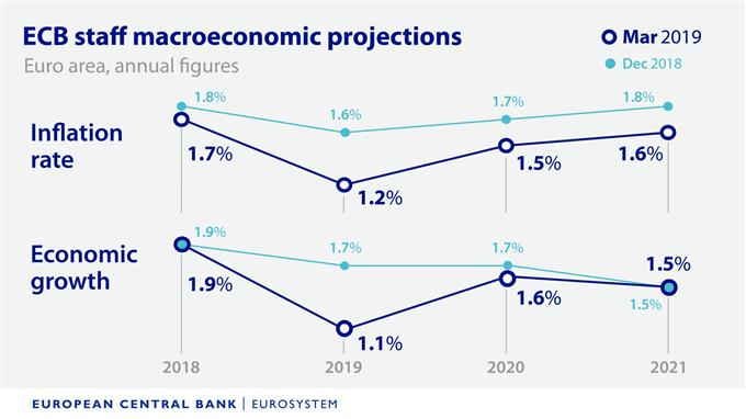 Макроэкономические прогнозы сотрудников ЕЦБ
